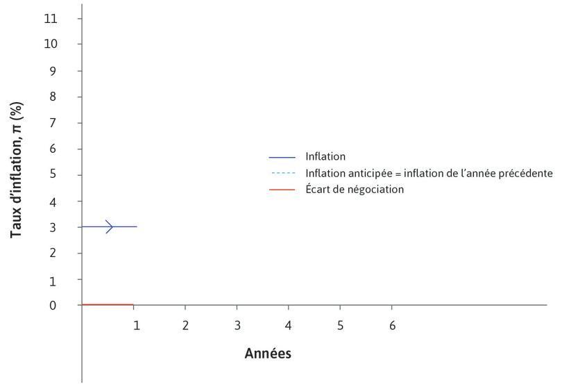 Un écart de négociation nul : L'inflation est au niveau anticipé, soit 3%.