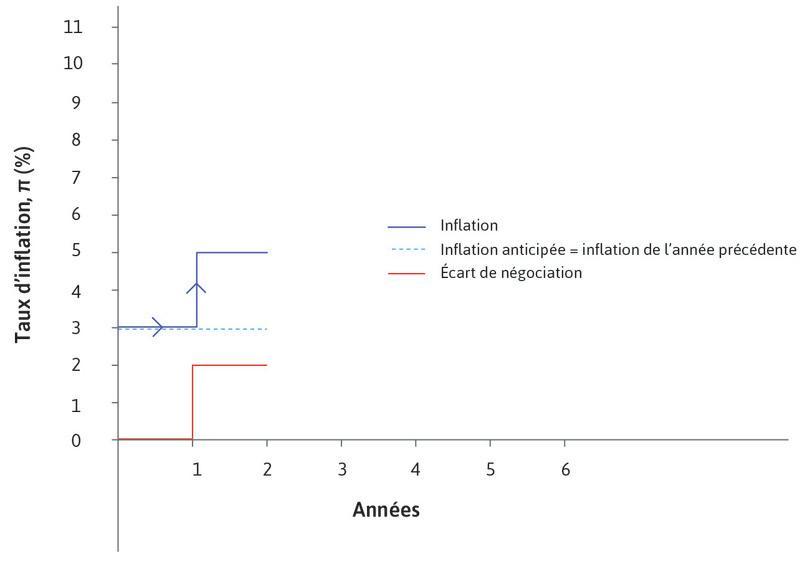 Année 1 : Au début de l'année1, à la suite de l'apparition d'un écart de négociation et après ajustement des salaires et des prix, l'inflation est égale à l'écart de négociation (2%) augmenté de l'inflation anticipée (3%).