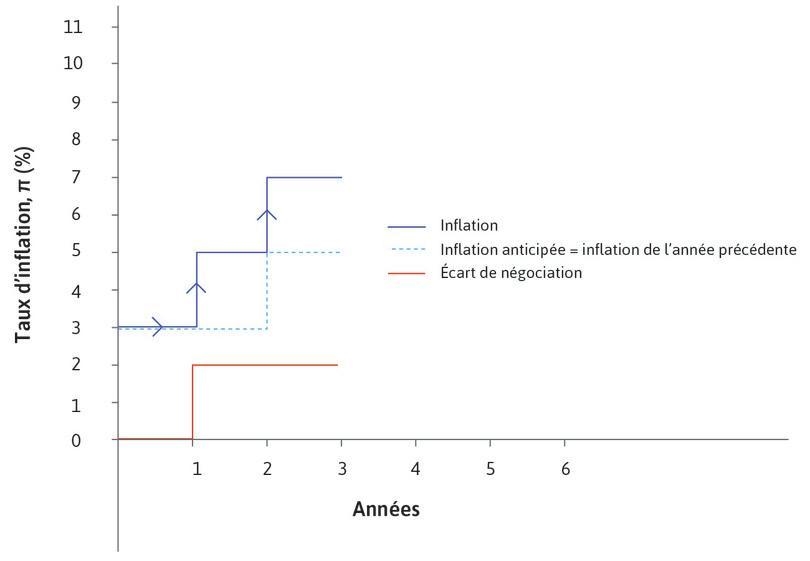 Année 2 : Au début de l'année2, en l'absence de changement dans l'écart de négociation, l'inflation augmente à 7% et correspond à l'écart de négociation augmenté de l'inflation anticipée.