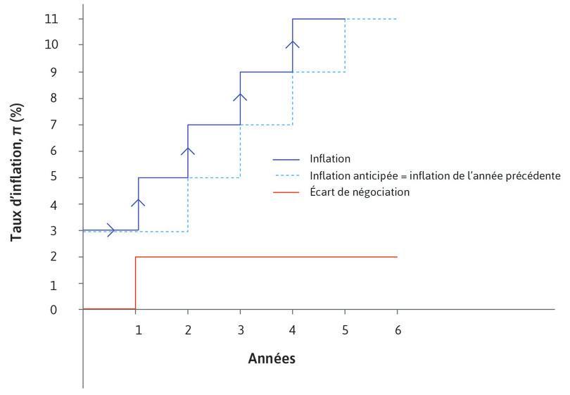 Inflation, inflation anticipée et écart de négociation.