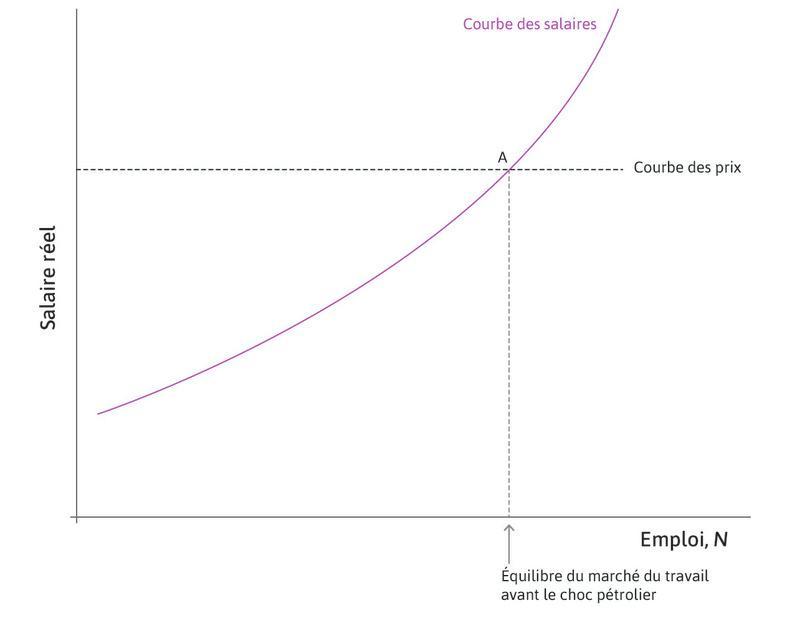 Équilibre du marché du travail : L'économie se trouve initialement au pointA.