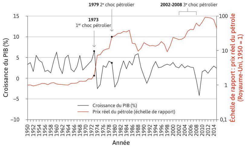Croissance du PIB au Royaume-Uni et prix réels du pétrole (1950–2015)