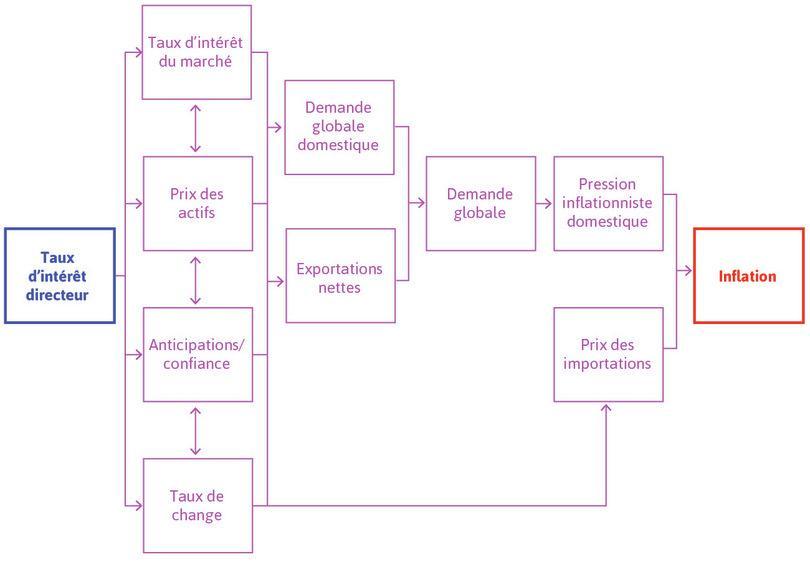 Mécanismes de transmission de la politique monétaire