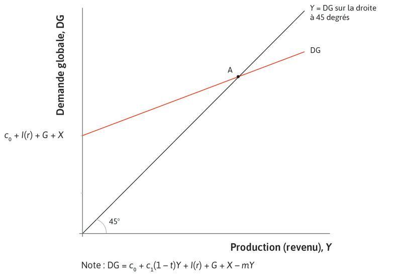 Équilibre sur le marché des biens : L'économie est initialement à l'équilibre sur le marché des biens, au pointA.