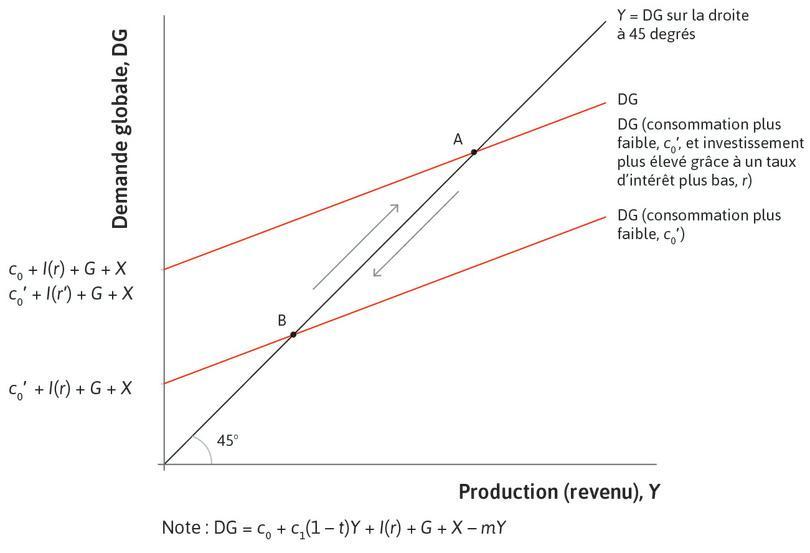 L'utilisation de la politique monétaire pour stabiliser l'économie au cours d'une récession.