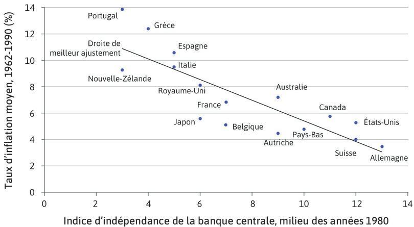 Inflation et indépendance des banques centrales: pays de l'OCDE