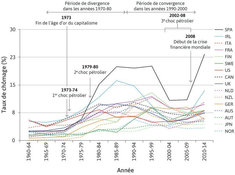 Taux de chômage d'un ensemble de pays de l'OCDE (1960–2014)