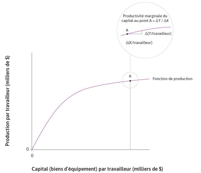 Productivité marginale du capital : La loupe au point A détaille le calcul de la productivité marginale du capital : c'est la pente de la tangente à la fonction de production en A.