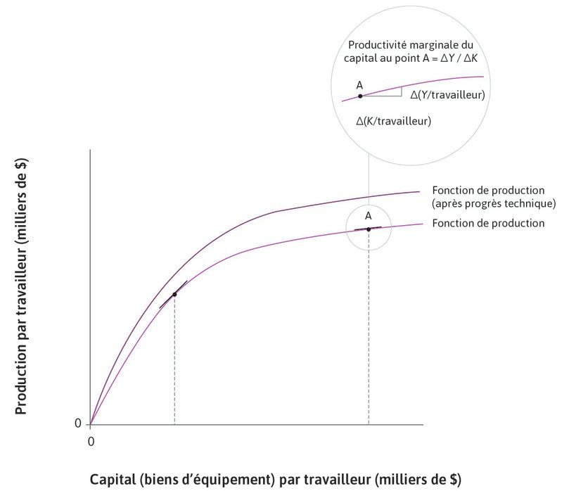 Progrès technique : Cela fait pivoter vers le haut la fonction de production.