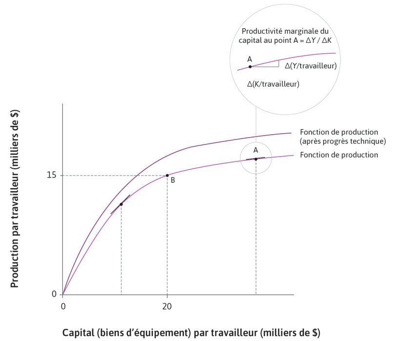 La fonction de production initiale : Au pointB sur la fonction de production initiale, le capital par travailleur et la production par travailleur sont respectivement 20000$ et 15000$.