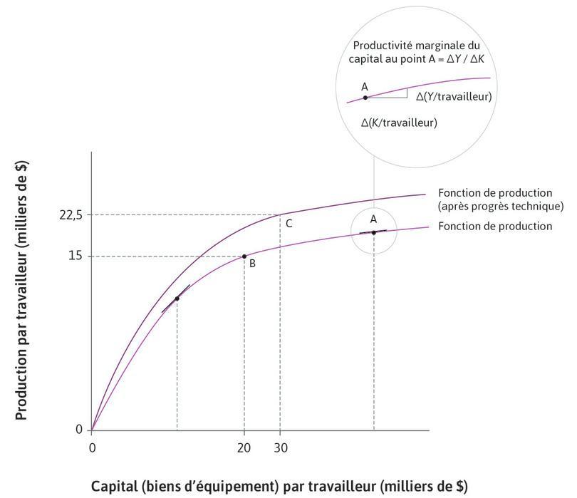 Après le progrès technologique : Considérez le pointC sur la nouvelle fonction de production (après progrès technologique): le capital par travailleur a augmenté, passant à 30000$, tout comme la production par travailleur, à 22500$.