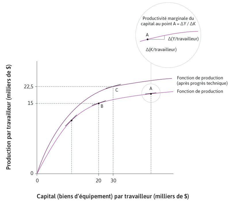 La pente de la fonction de production : Nous avons choisi le pointC de sorte que la pente de la fonction de production, c'est-à-dire la productivité marginale du capital, soit la même qu'en B.