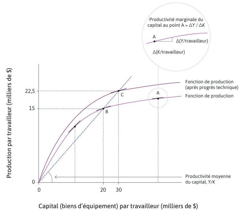 La fonction de production de l'économie et le progrès technique.