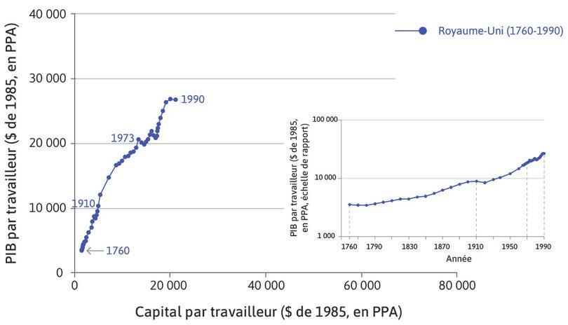 PIB par travailleur : L'insert en bas à droite présente les mêmes données dans la représentation familière du PIB par travailleur avec la courbe en crosse de hockey, en utilisant l'échelle de rapport.