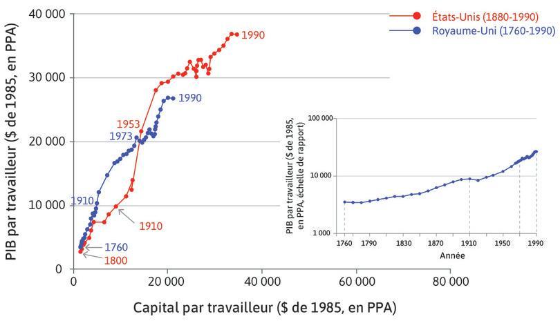 États-Unis : La productivité américaine dépassa celle du Royaume-Uni en 1910 et demeura plus élevée depuis lors.