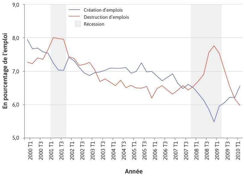 Création et destruction d'emplois au cours des cycles économiques aux États-Unis (2000 T1 – 2010 T2)