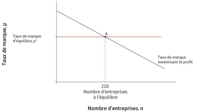 Taux de marque maximisant le profit : La droite décroissante donne le taux de marque maximisant le profit de l'entreprise pour un nombre donné d'entreprises. Au taux de marque d'équilibre, μ*, le nombre d'entreprises est constant et égal à 210.