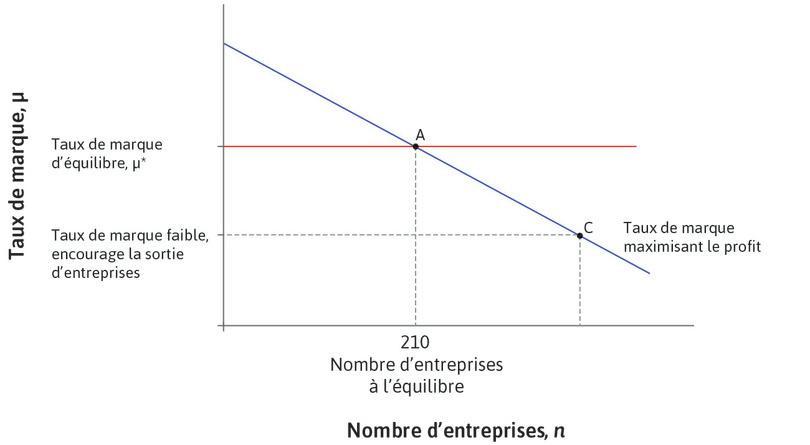 Concurrence et nombre d'entreprises : Plus il y a d'entreprises, plus l'économie est concurrentielle, ce qui donne lieu à une plus forte élasticité de la demande et donc à un taux de marque plus faible.