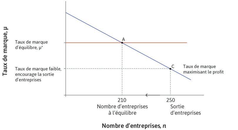 Sortie d'entreprises : Avec 250entreprises, le taux de marque est inférieur à μ*, ce qui conduit des entreprises à sortir du marché.