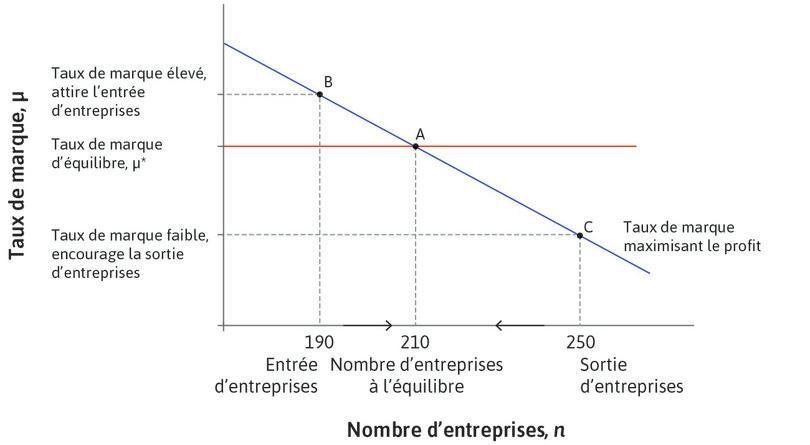 Entrée et sortie des entreprises et marge d'équilibre.
