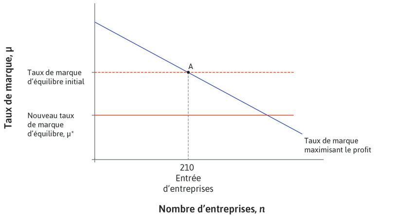 Amélioration du climat des affaires : Cela conduit à une baisse de la marge d'équilibre. Le taux de marque en A est désormais «trop élevé».