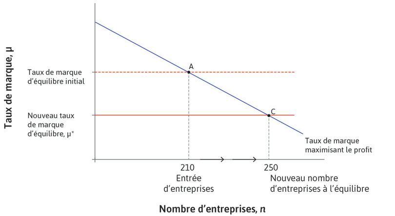 Une amélioration des conditions d'activité économique: entrée et sortie des entreprises et taux de marque d'équilibre.