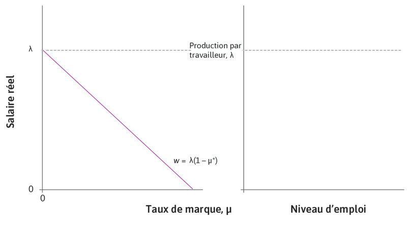La courbe des prix de long terme : Sur le graphique de gauche, l'équation de la courbe des prix de long terme est représentée par une droite horizontale. Le taux de marque d'équilibre est représenté sur l'axe des abscisses et le salaire figure sur l'axe des ordonnées.