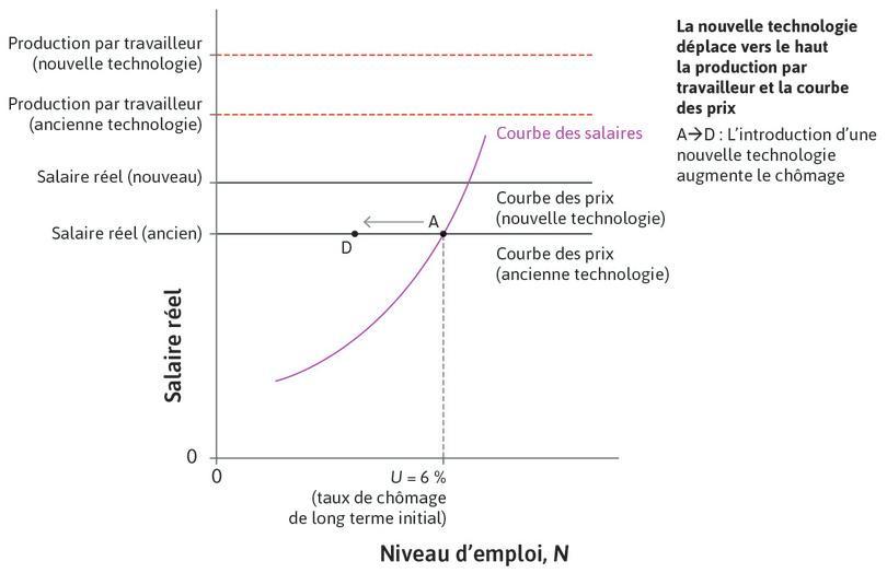 Mise en œuvre de la nouvelle technologie : Au début, la nouvelle technologie conduit à une perte substantielle d'emplois. Au pointD, le salaire est le même, mais il y a moins d'emplois.