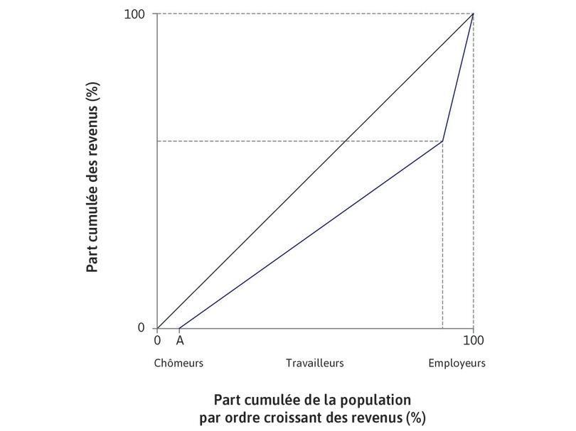 Chômage avant l'introduction d'une nouvelle technologie : L'économie débute au point d'équilibre de long terme avant la nouvelle technologie, avec une partA de la population au chômage (correspondant au pointA sur la Figure16.9b).