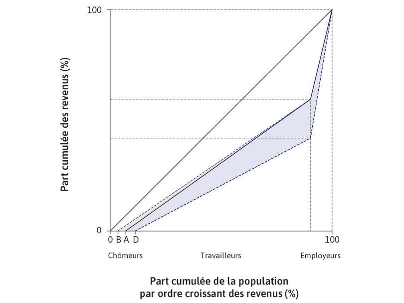 Effets d'une nouvelle technologie sur les inégalités: court et long termes.