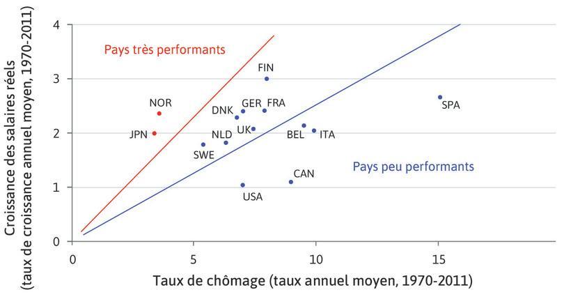 Chômage de long terme et croissance des salaires réels au sein de l'OCDE (1970–2011)