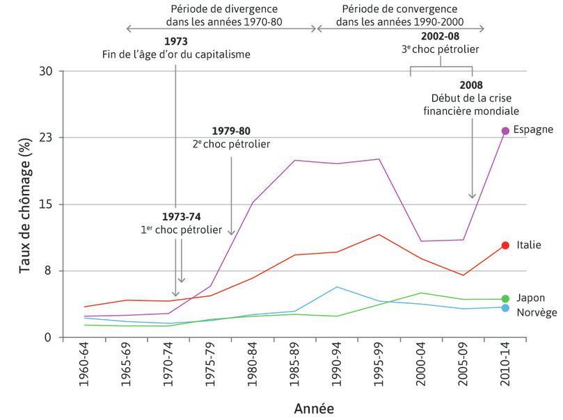 Taux de chômage de deux pays présentant de bonnes performances du marché du travail et de deux autres, caractérisés par de mauvais résultats (1960–2014)