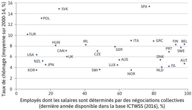 Couverture de la négociation collective sur les salaires et chômage dans les pays de l'OCDE (2000–2014)