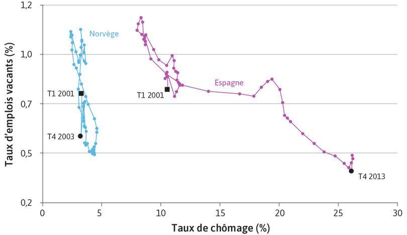Courbes de Beveridge pour l'Espagne et la Norvège (2001 T1–2013 T4)