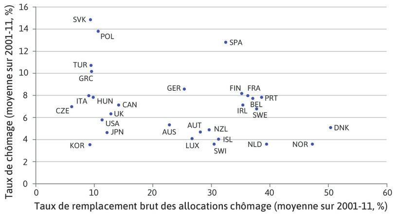Générosité des allocations chômage et chômage dans les pays de l'OCDE (2001–2011)