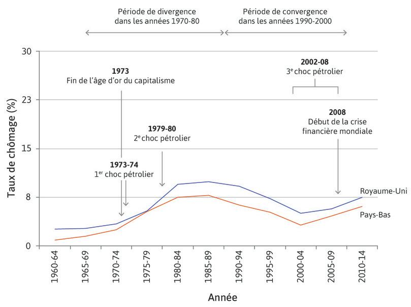 Différentes manières de baisser la courbe des salaires: les Pays-Bas et le Royaume-Uni