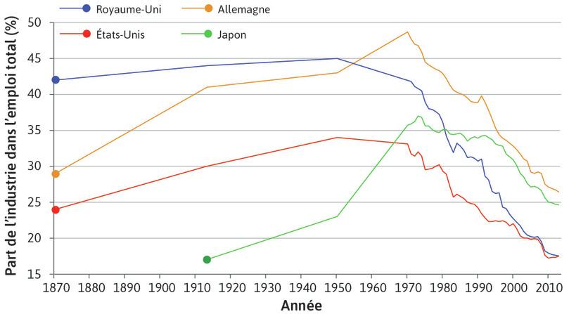 L'emploi quitte le secteur industriel : Ce processus s'est engagé au Royaume-Uni et aux États-Unis aux alentours de 1950, suivis par le Japon et l'Allemagne environ 20ans après.