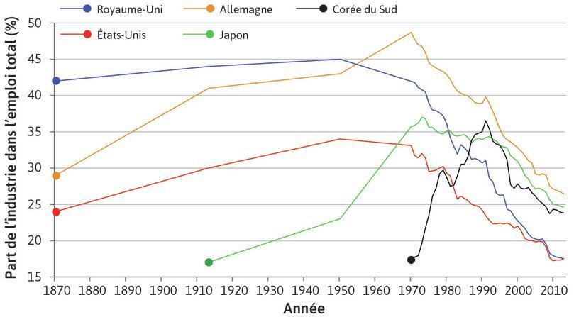 La Corée du Sud s'impose comme puissance industrielle : Cette domination s'affirma seulement dans le dernier quart du 20e siècle, mais déjà la part de l'emploi industriel en Corée du Sud s'effondrait à la fin du siècle.
