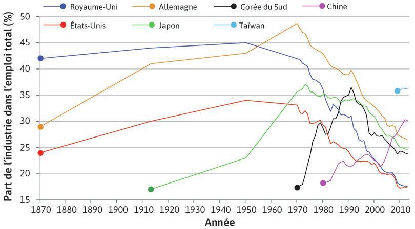 Essor et déclin de la part de l'emploi industriel (1870–2013).