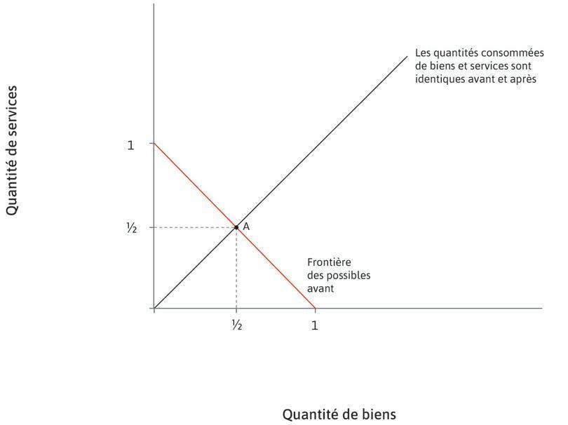 Répartition égale entre biens et services : Nous faisons l'hypothèse que des quantités égales de biens et de services sont consommées: en A, la quantité consommée de chacun vaut 1/2.