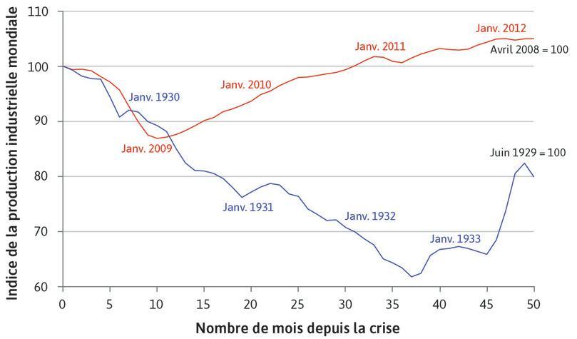 La Grande Dépression et la crise financière mondiale: la production industrielle