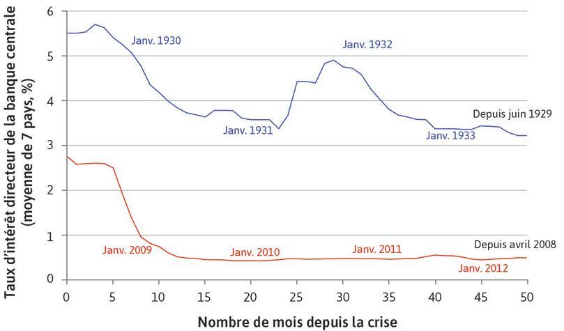 La Grande Dépression et la crise financière mondiale: la politique monétaire