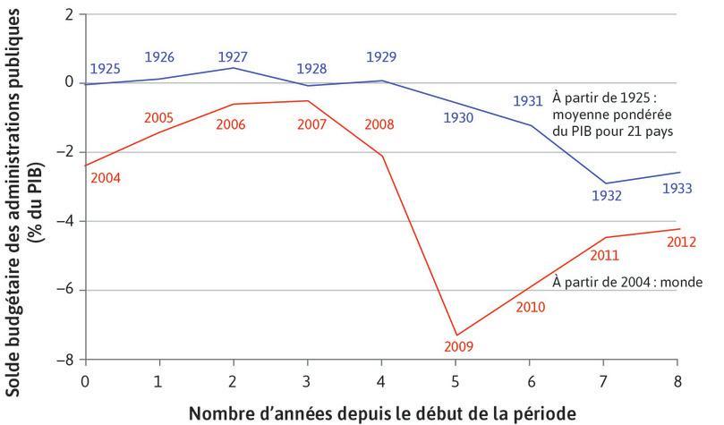 La Grande Dépression et la crise financière mondiale: la politique budgétaire