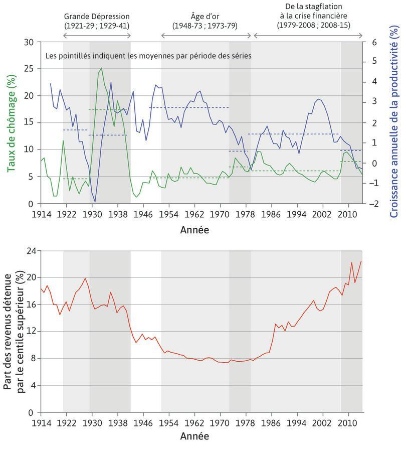 Chômage, croissance de la productivité et inégalités aux États-Unis (1914–2015)