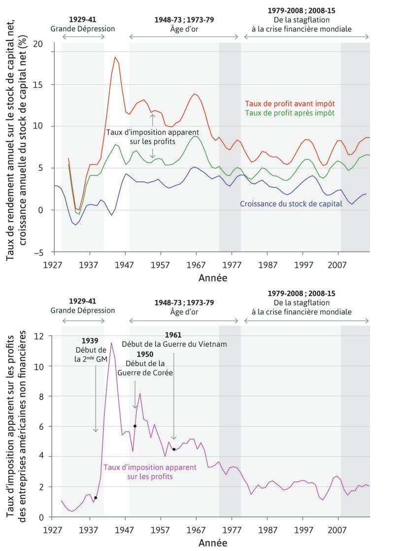 Partie supérieure: croissance du stock de capital et taux de profit des sociétés non financières aux États-Unis (1927–2015). Partie inférieure: taux d'imposition apparent des profits des sociétés non financières aux États-Unis (1929–2015)