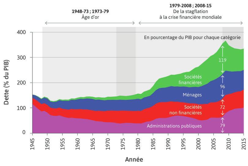 Niveau d'endettement aux États-Unis, en pourcentage du PIB: ménages, sociétés non financières, sociétés financières et administrations publiques (1945–2015)
