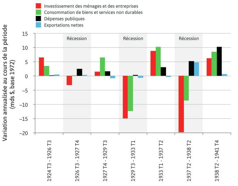 Changement dans les composantes de la demande globale au cours des fluctuations à la hausse et à la baisse (T3 1924 à T4 1941)