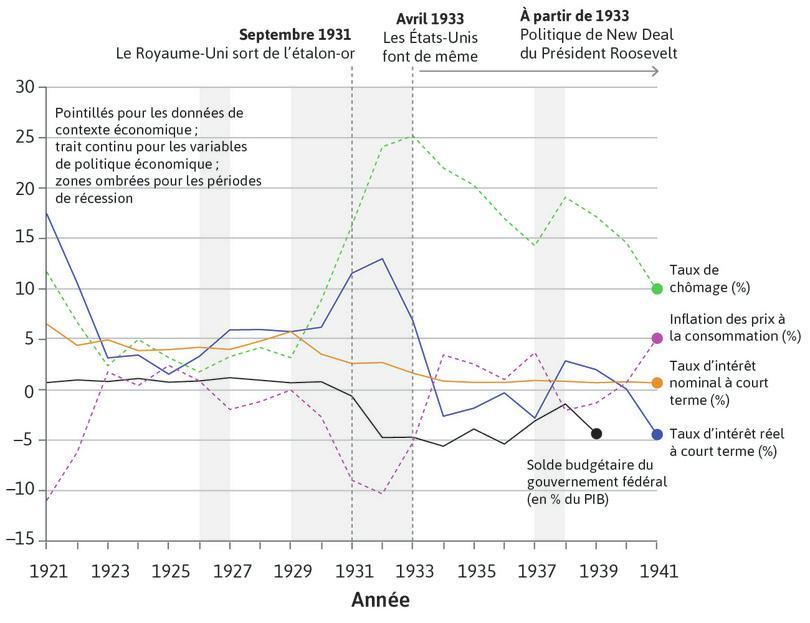 Choix politiques au cours de la Grande Dépression: le cas des États-Unis (1921–1941)