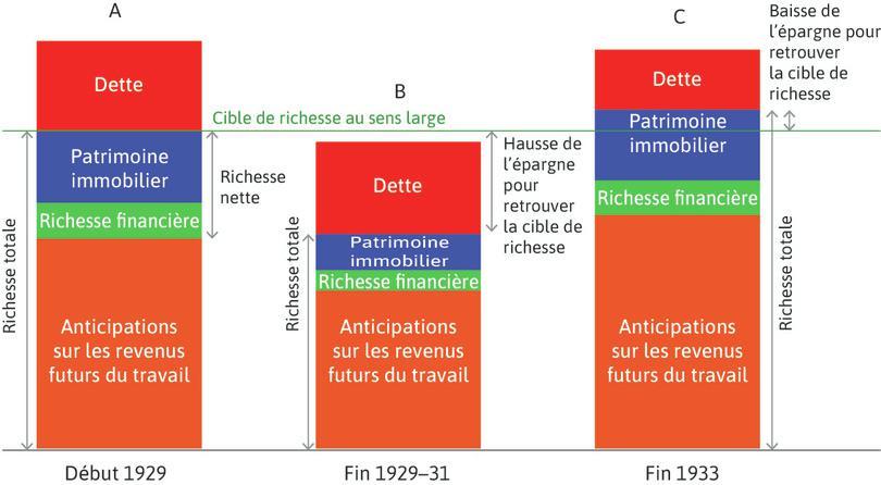 La Grande Dépression et la reprise: les ménages diminuèrent leur consommation pour retrouver leur cible de richesse, puis l'augmentèrent à partir de 1933