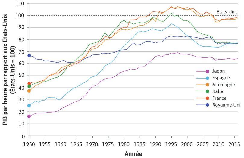Rattrapage des États-Unis pendant l'Âge d'or et après (1950–2016)